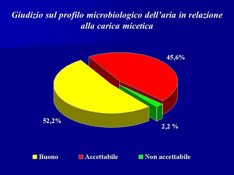 Giudizio sul profilo microbiologico dell'aria in relazione alla carica micetica