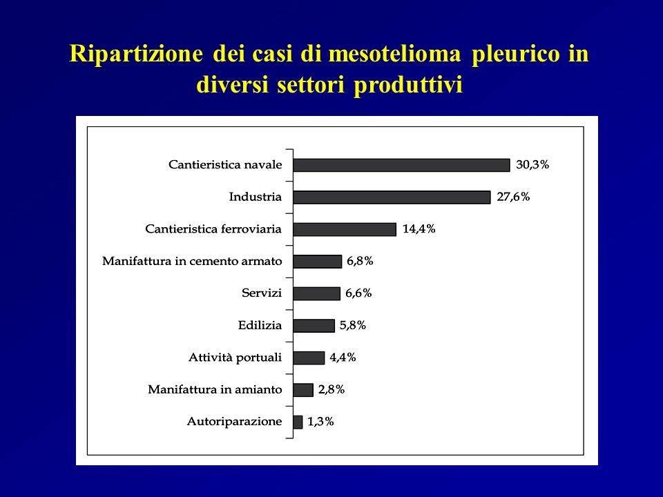 Ripartizione dei casi di mesotelioma pleurico in diversi settori produttivi