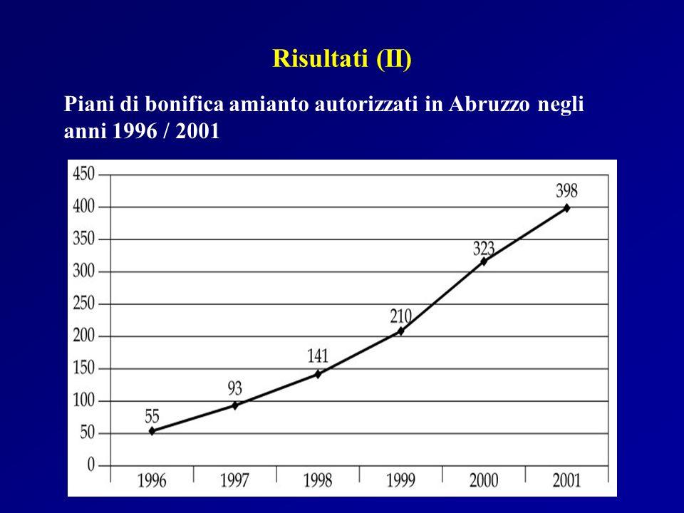 Risultati (II) Piani di bonifica amianto autorizzati in Abruzzo negli anni 1996 / 2001