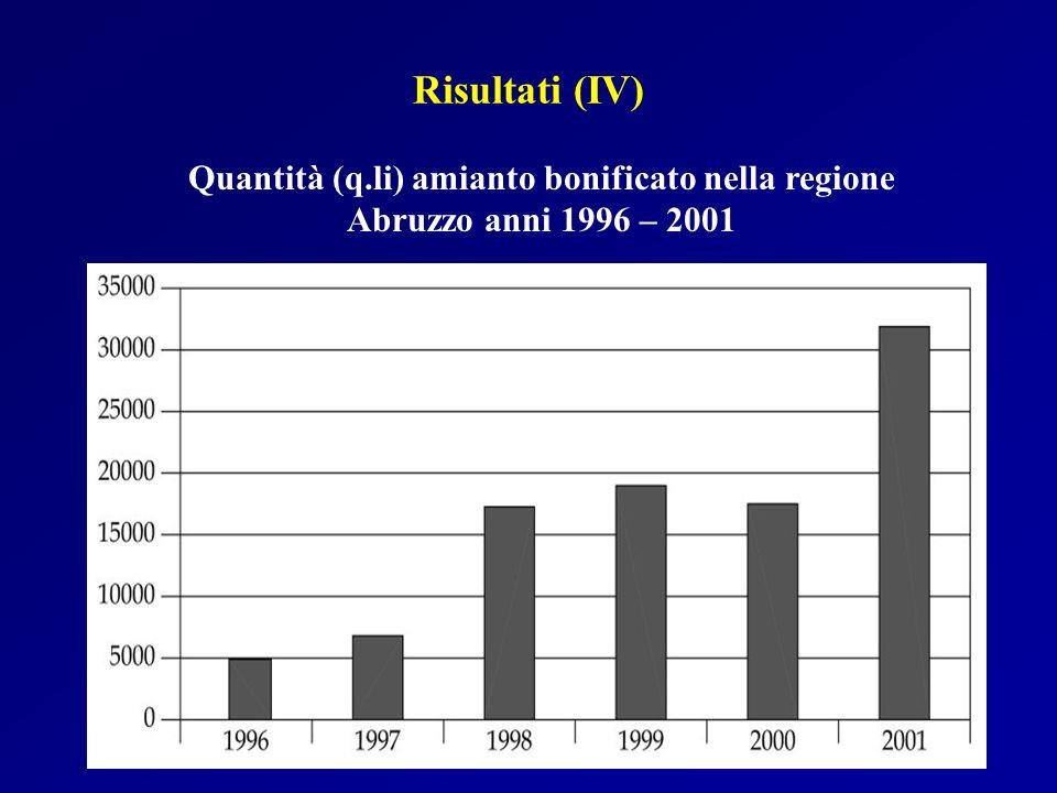 Risultati (IV) Quantità (q.li) amianto bonificato nella regione Abruzzo anni 1996 – 2001