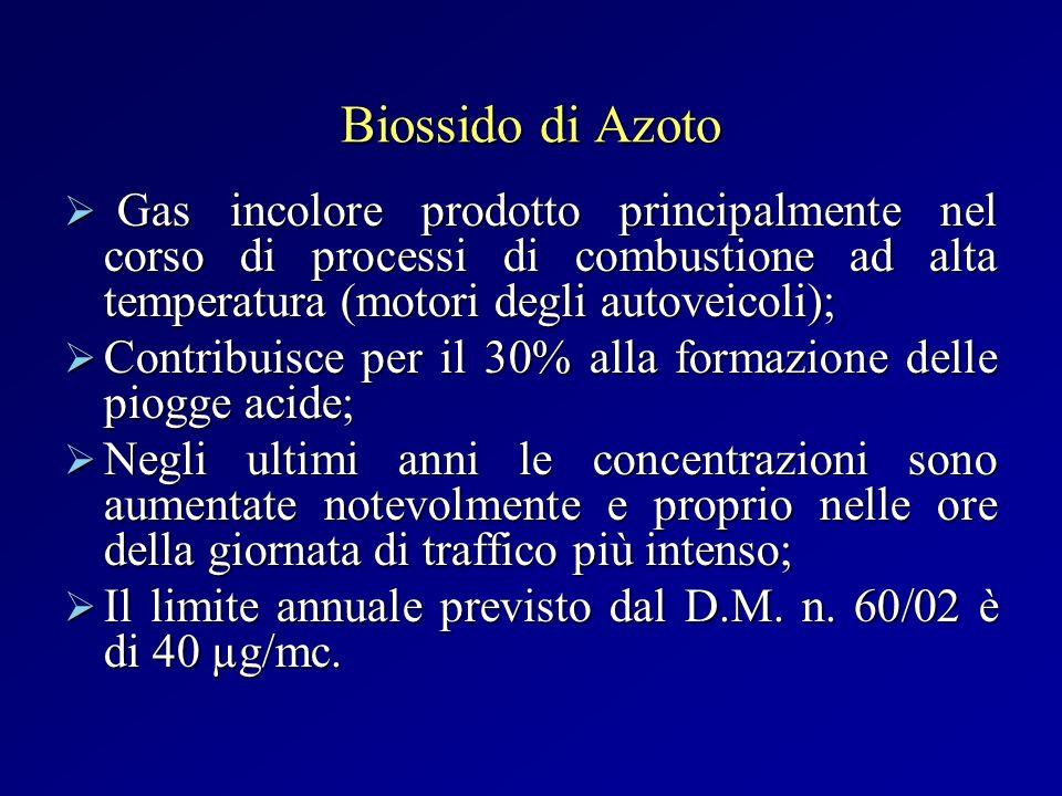 Biossido di Azoto Gas incolore prodotto principalmente nel corso di processi di combustione ad alta temperatura (motori degli autoveicoli);