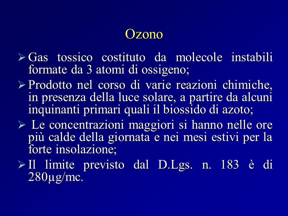 Ozono Gas tossico costituto da molecole instabili formate da 3 atomi di ossigeno;