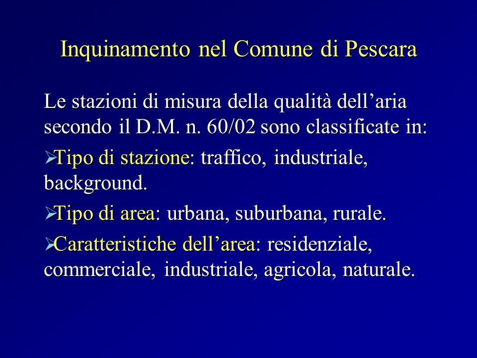 Inquinamento nel Comune di Pescara