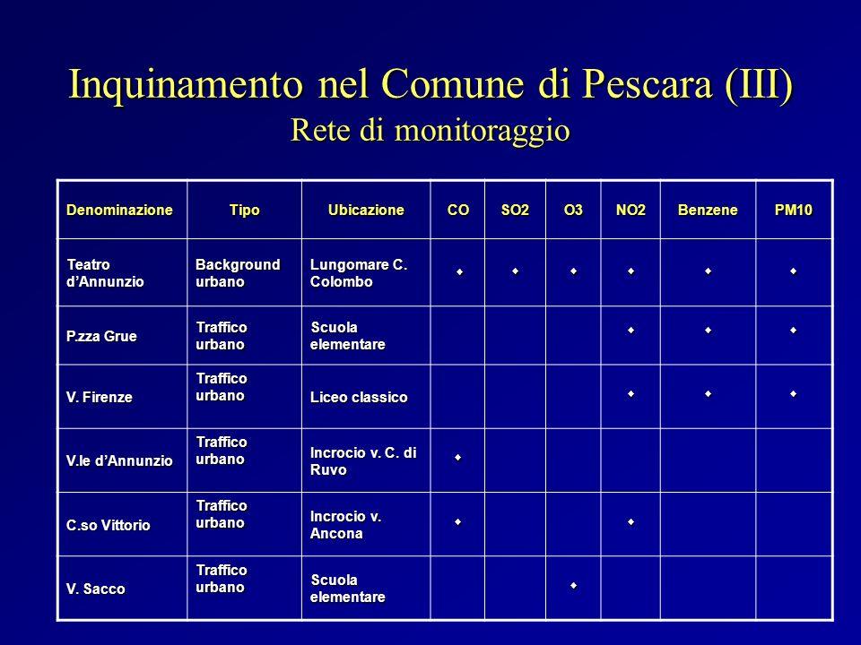 Inquinamento nel Comune di Pescara (III) Rete di monitoraggio