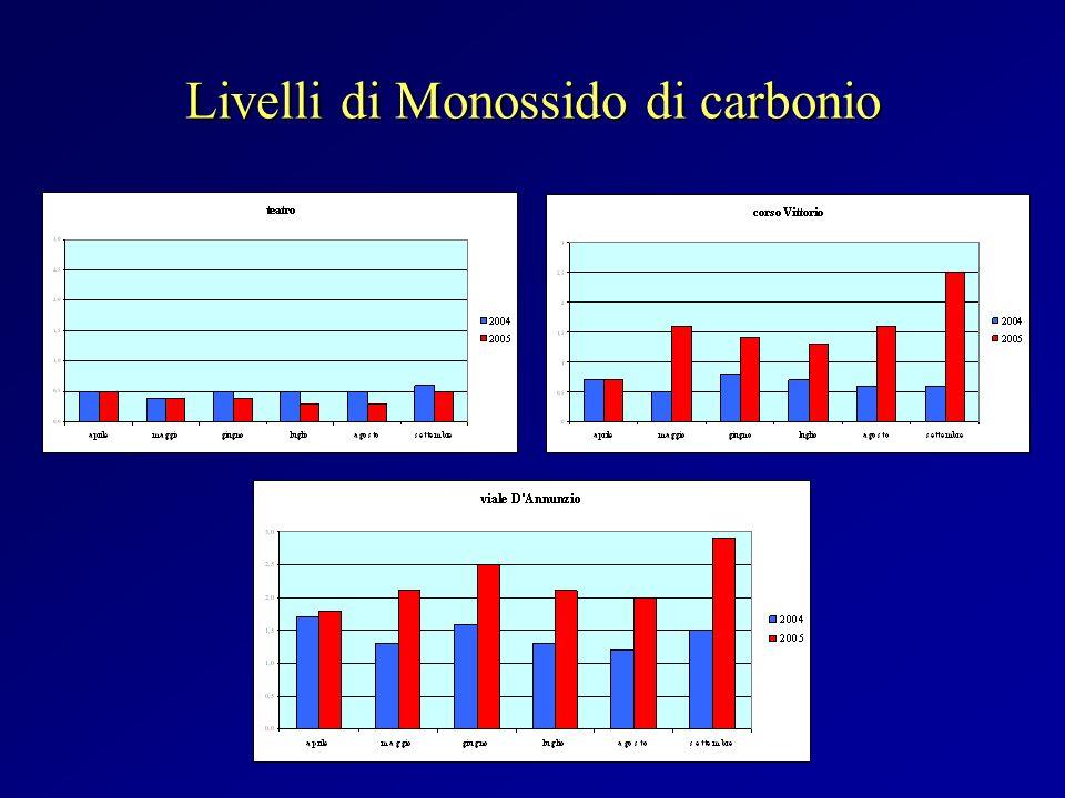 Livelli di Monossido di carbonio