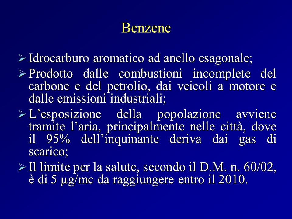 Benzene Idrocarburo aromatico ad anello esagonale;