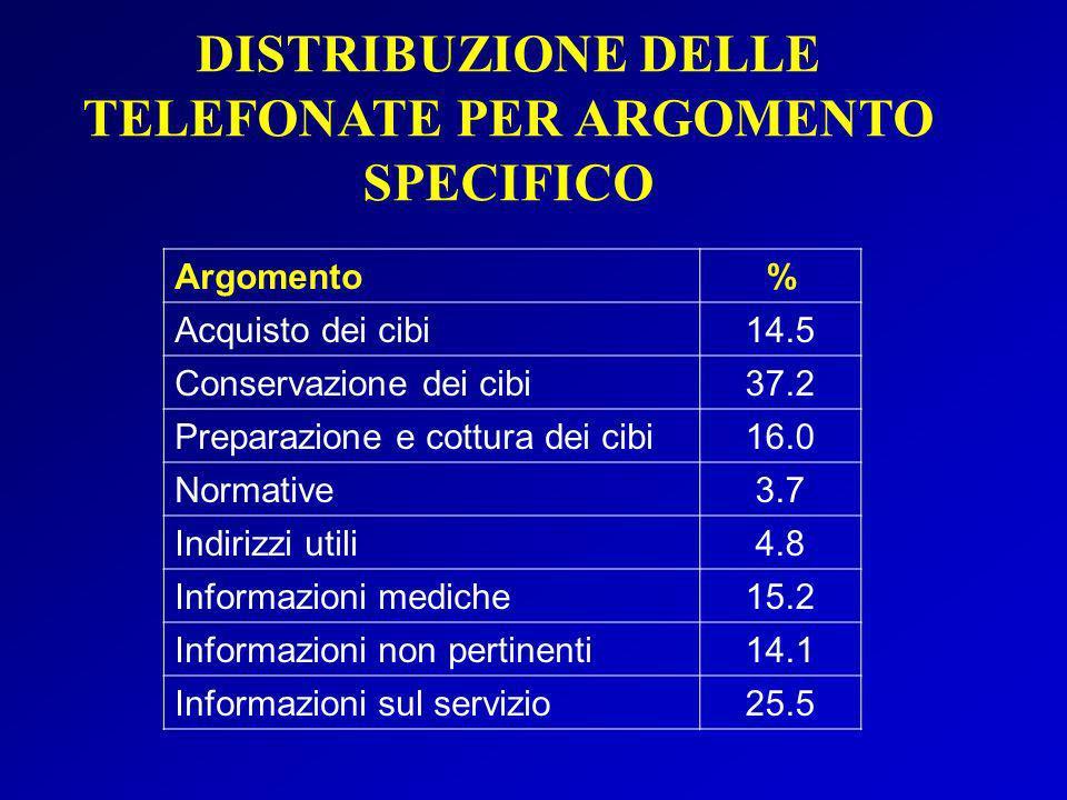 DISTRIBUZIONE DELLE TELEFONATE PER ARGOMENTO SPECIFICO