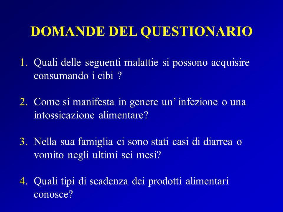 DOMANDE DEL QUESTIONARIO