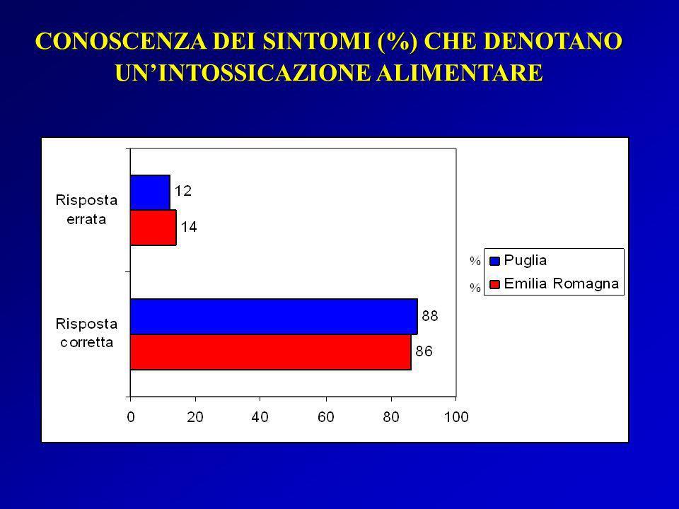 CONOSCENZA DEI SINTOMI (%) CHE DENOTANO UN'INTOSSICAZIONE ALIMENTARE