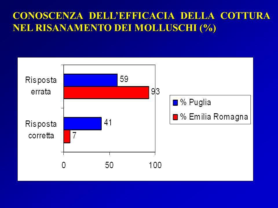 CONOSCENZA DELL'EFFICACIA DELLA COTTURA NEL RISANAMENTO DEI MOLLUSCHI (%)