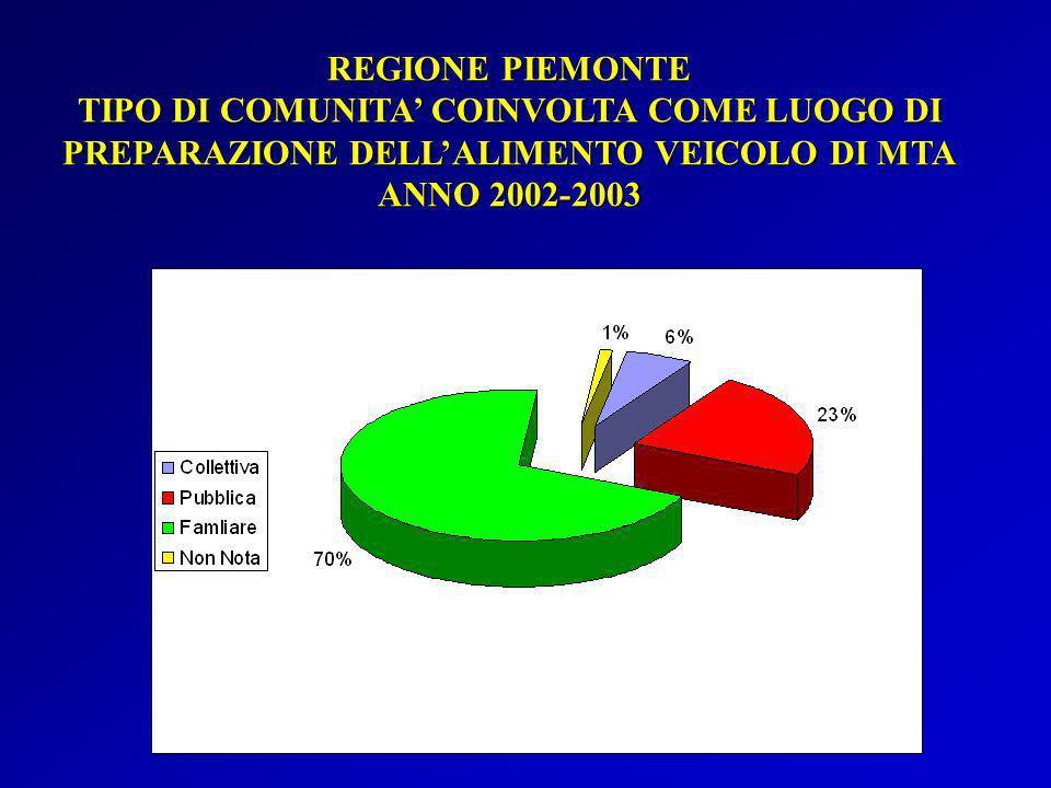 REGIONE PIEMONTE TIPO DI COMUNITA' COINVOLTA COME LUOGO DI PREPARAZIONE DELL'ALIMENTO VEICOLO DI MTA.