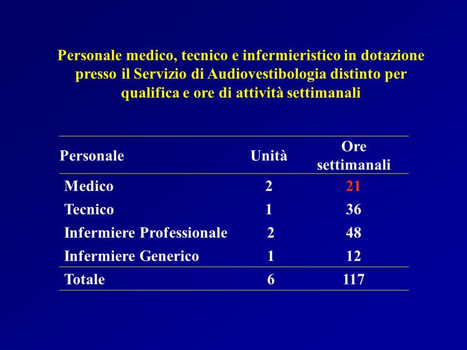 Personale medico, tecnico e infermieristico in dotazione presso il Servizio di Audiovestibologia distinto per qualifica e ore di attività settimanali