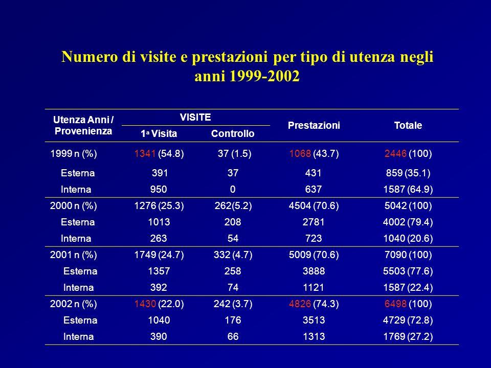 Numero di visite e prestazioni per tipo di utenza negli anni 1999-2002