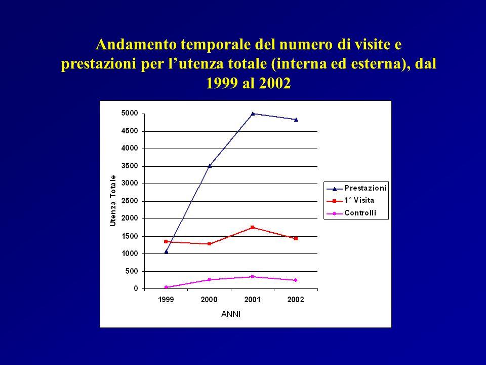 Andamento temporale del numero di visite e prestazioni per l'utenza totale (interna ed esterna), dal 1999 al 2002