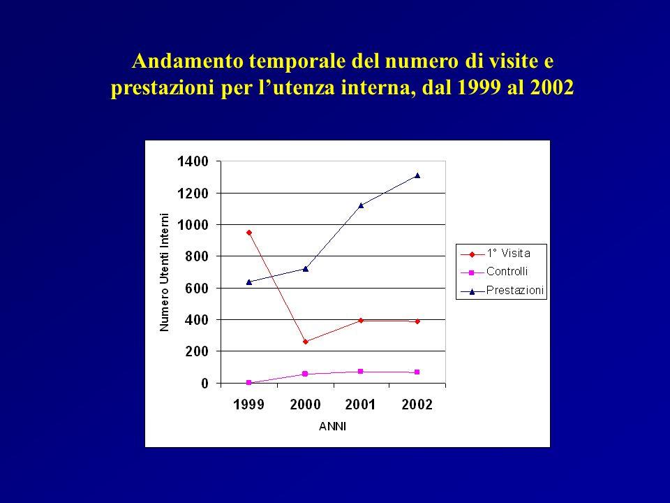 Andamento temporale del numero di visite e prestazioni per l'utenza interna, dal 1999 al 2002