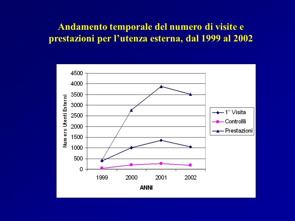 Andamento temporale del numero di visite e prestazioni per l'utenza esterna, dal 1999 al 2002