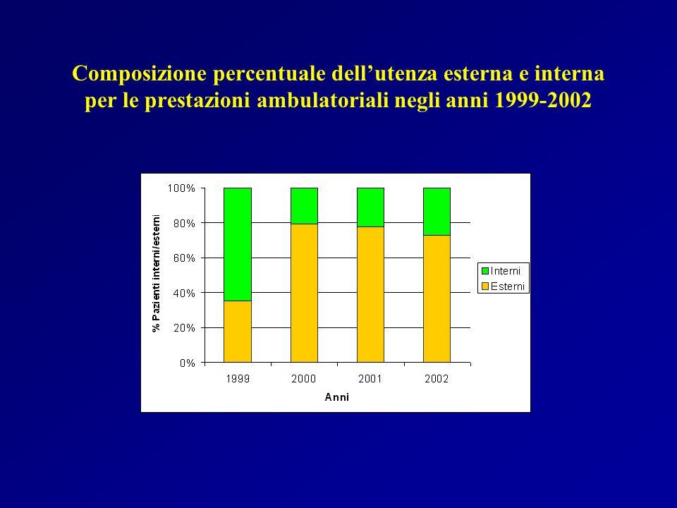 Composizione percentuale dell'utenza esterna e interna per le prestazioni ambulatoriali negli anni 1999-2002