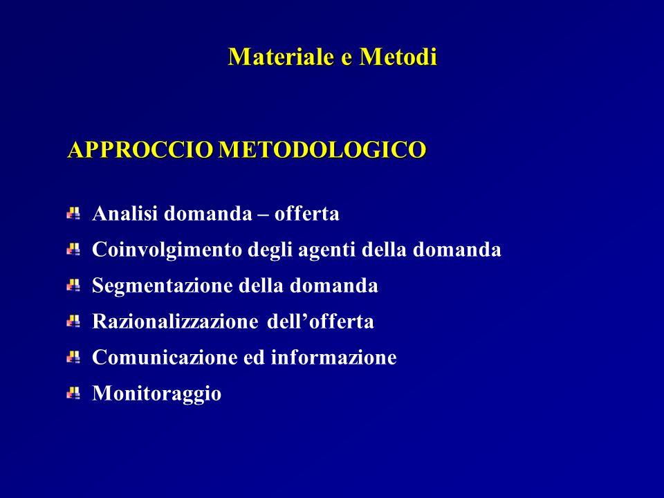 Materiale e Metodi APPROCCIO METODOLOGICO Analisi domanda – offerta