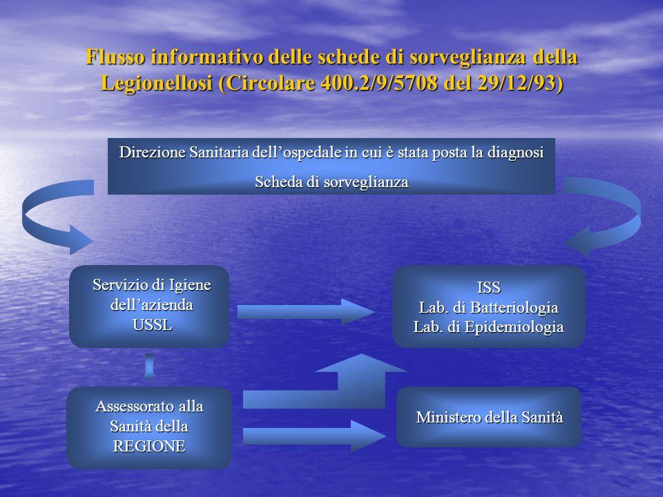 Flusso informativo delle schede di sorveglianza della Legionellosi (Circolare 400.2/9/5708 del 29/12/93)