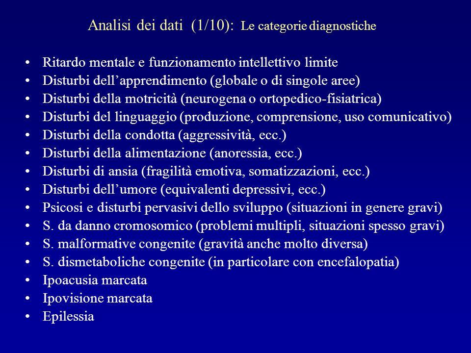 Analisi dei dati (1/10): Le categorie diagnostiche