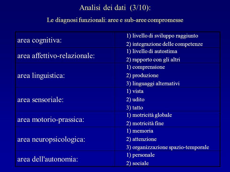 area affettivo-relazionale: area linguistica: