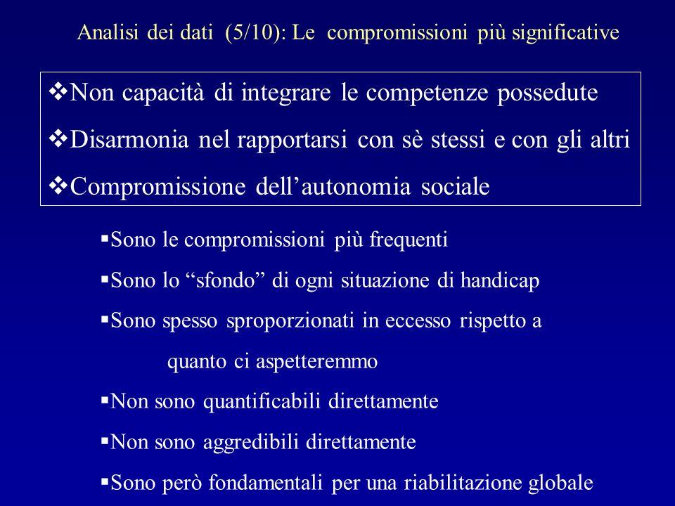 Analisi dei dati (5/10): Le compromissioni più significative