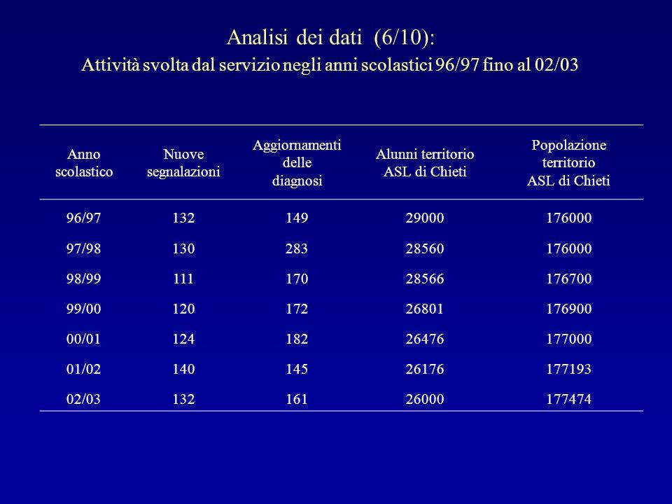 Analisi dei dati (6/10):Attività svolta dal servizio negli anni scolastici 96/97 fino al 02/03. Anno scolastico.