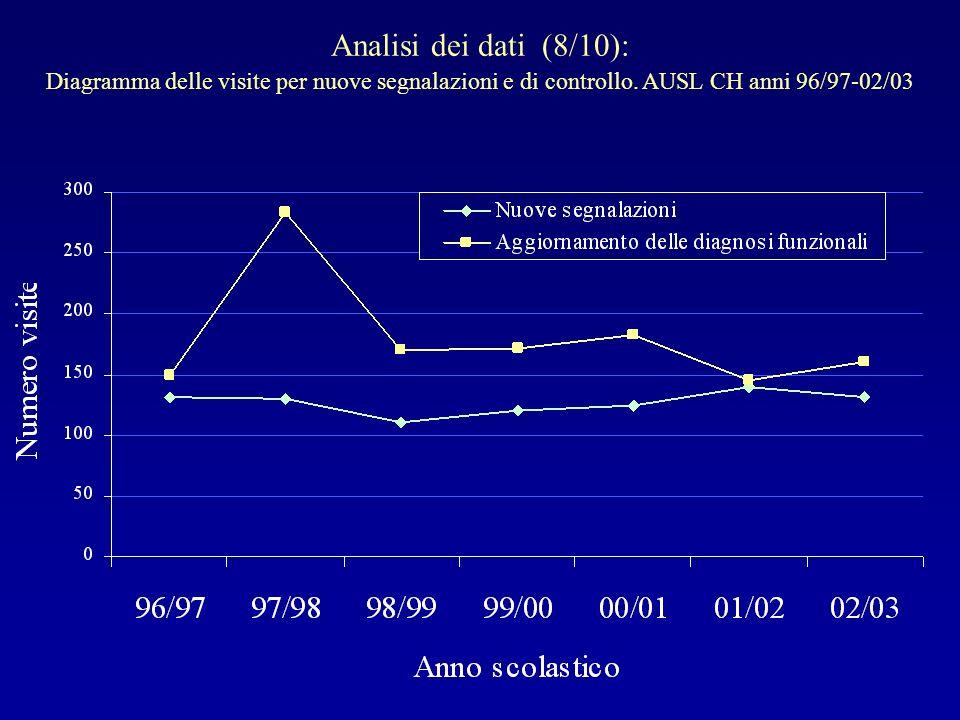 Analisi dei dati (8/10):Diagramma delle visite per nuove segnalazioni e di controllo.