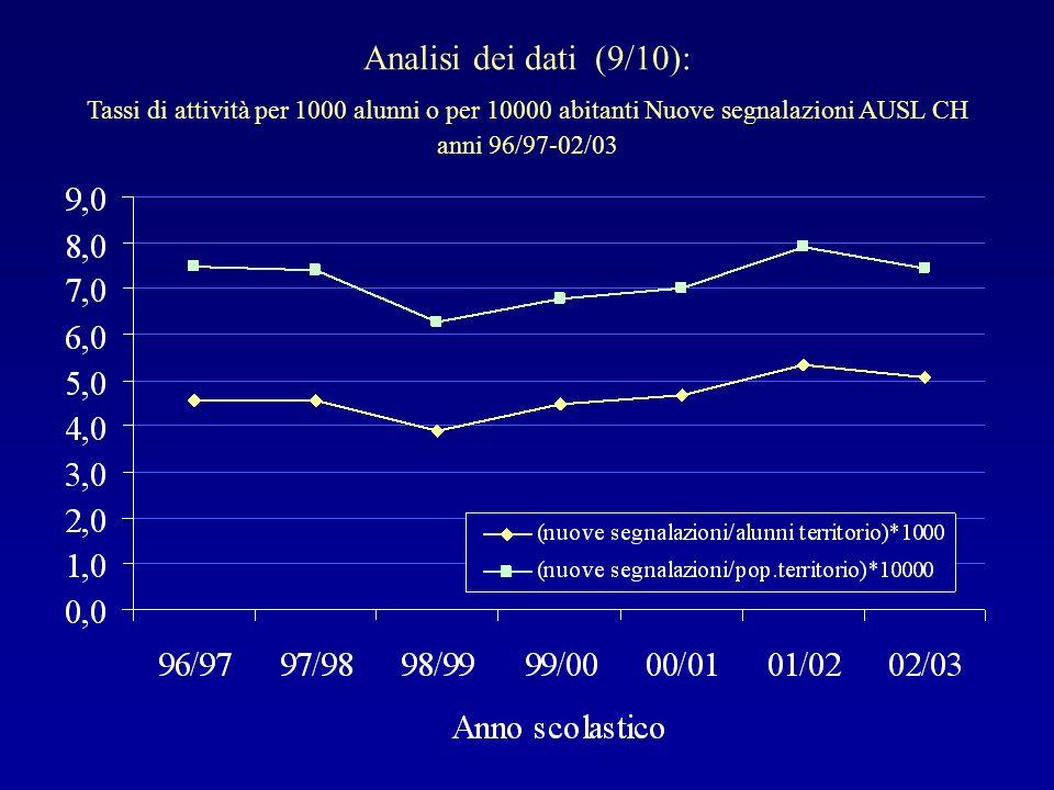 Analisi dei dati (9/10): Tassi di attività per 1000 alunni o per 10000 abitanti Nuove segnalazioni AUSL CH.