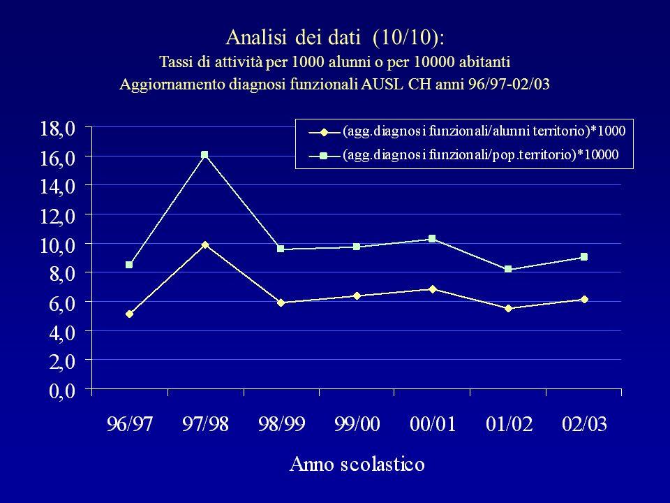 Analisi dei dati (10/10):Tassi di attività per 1000 alunni o per 10000 abitanti.
