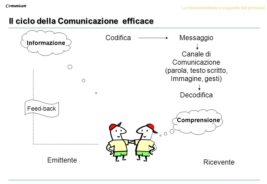 Il ciclo della Comunicazione efficace