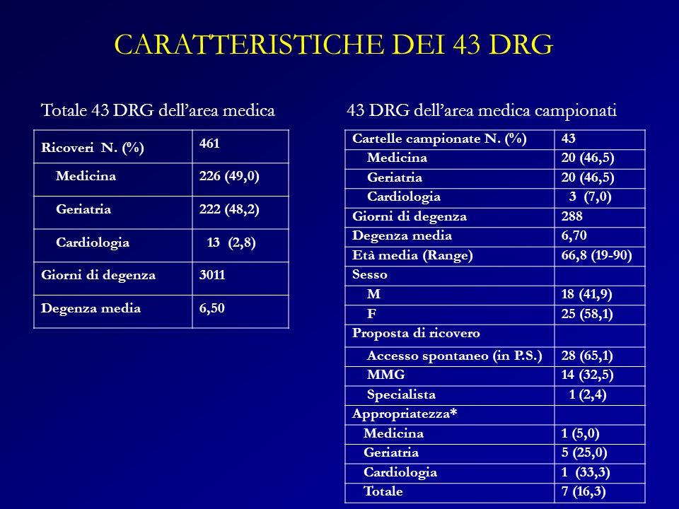CARATTERISTICHE DEI 43 DRG