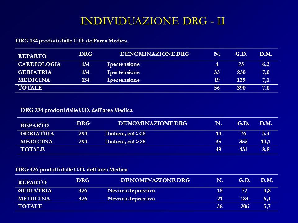 INDIVIDUAZIONE DRG - II
