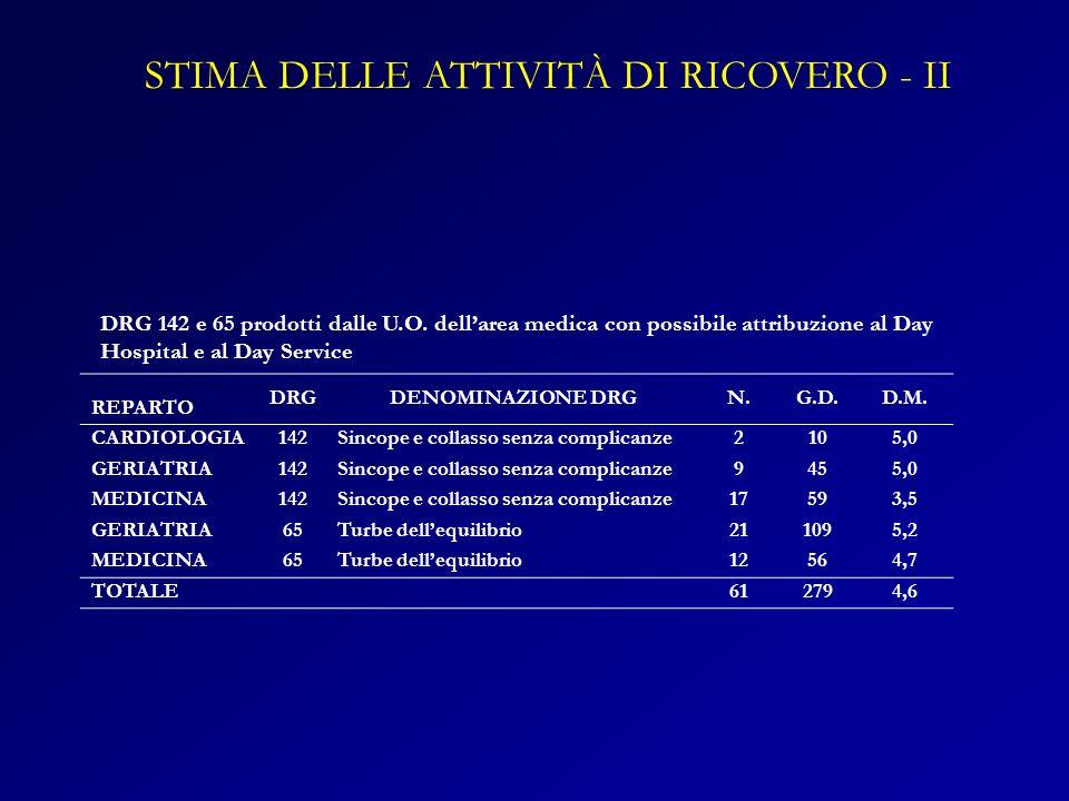 STIMA DELLE ATTIVITÀ DI RICOVERO - II