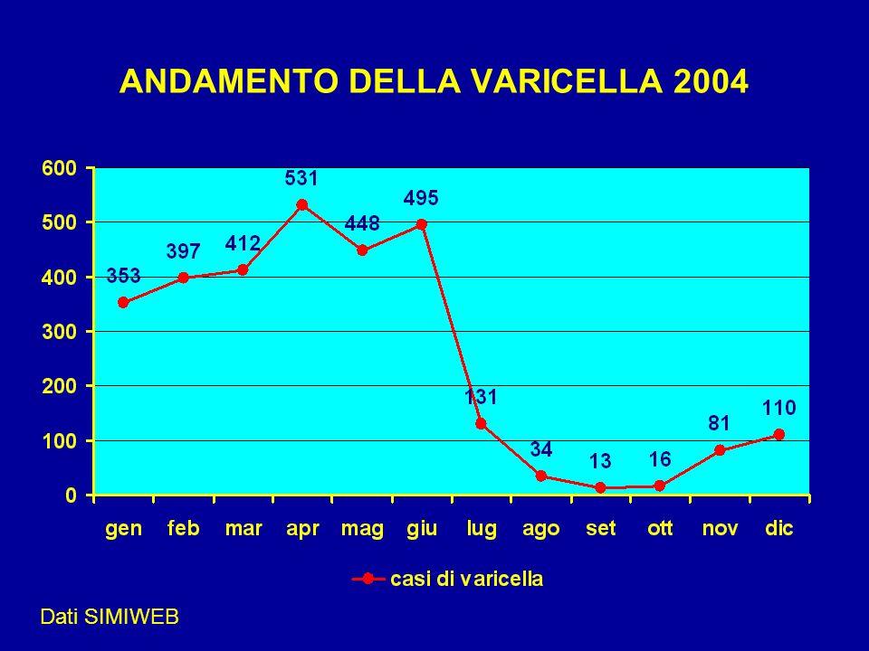 ANDAMENTO DELLA VARICELLA 2004