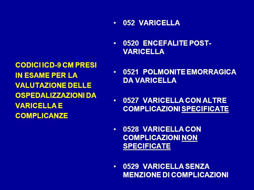 052 VARICELLA 0520 ENCEFALITE POST-VARICELLA. 0521 POLMONITE EMORRAGICA DA VARICELLA. 0527 VARICELLA CON ALTRE COMPLICAZIONI SPECIFICATE.