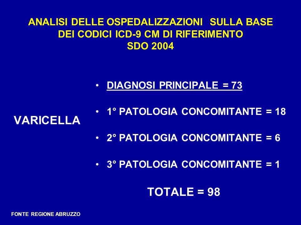 ANALISI DELLE OSPEDALIZZAZIONI SULLA BASE DEI CODICI ICD-9 CM DI RIFERIMENTO SDO 2004