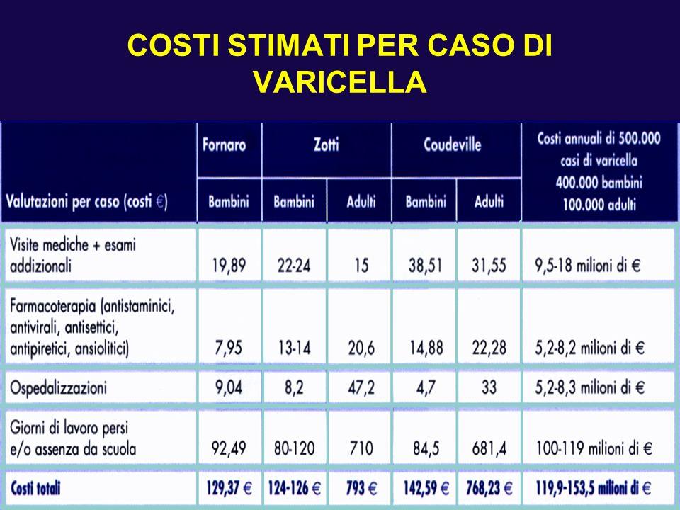 COSTI STIMATI PER CASO DI VARICELLA