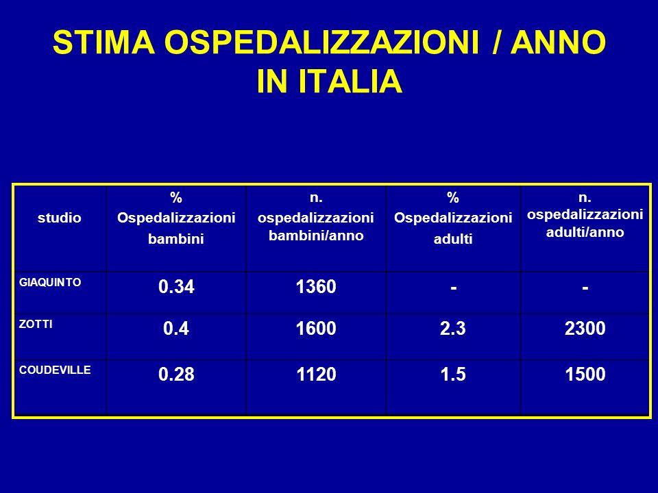 STIMA OSPEDALIZZAZIONI / ANNO IN ITALIA