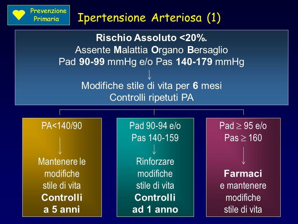 Ipertensione Arteriosa (1)