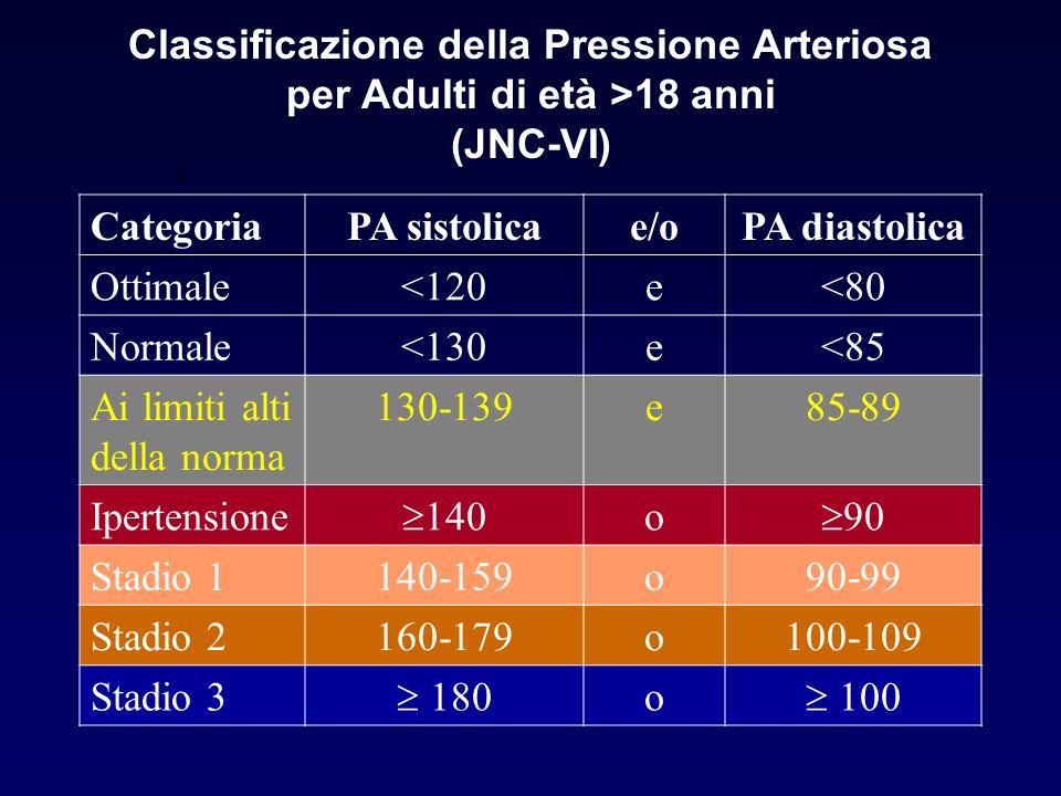 Classificazione della Pressione Arteriosa per Adulti di età >18 anni (JNC-VI)