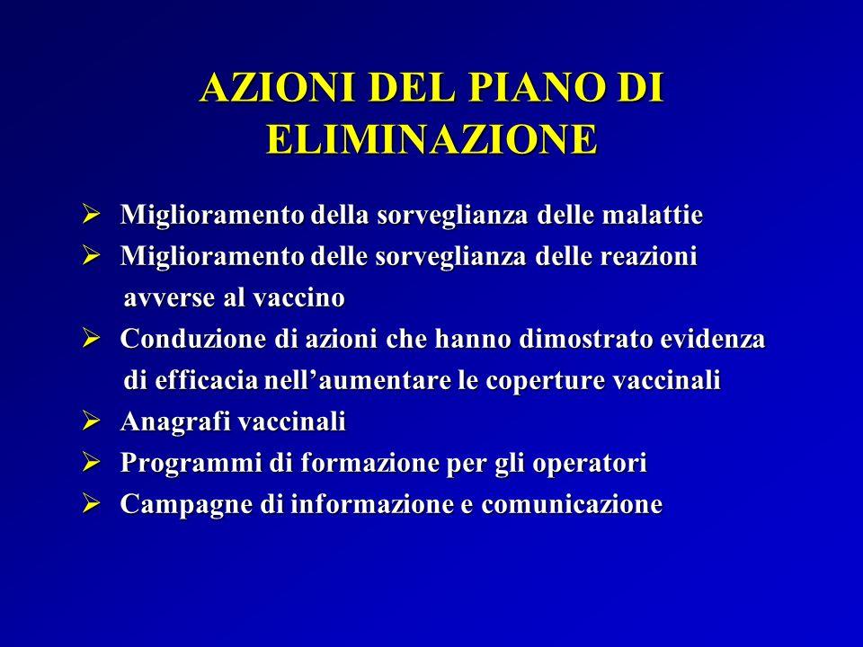 AZIONI DEL PIANO DI ELIMINAZIONE