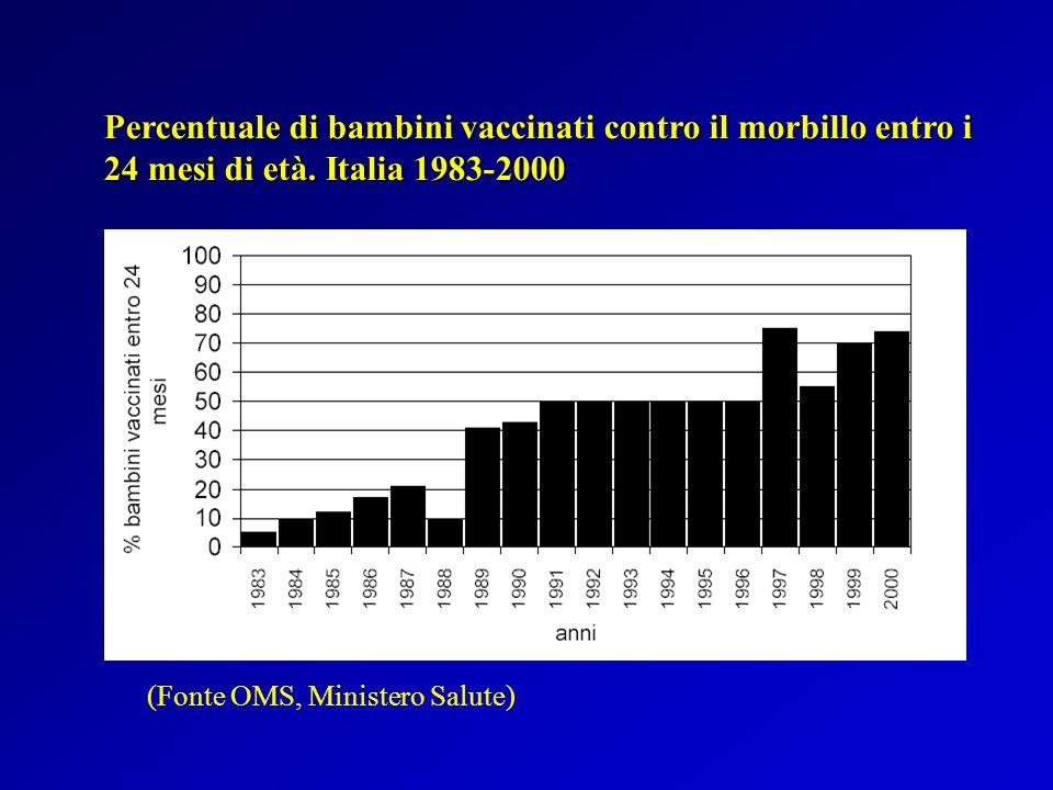 Percentuale di bambini vaccinati contro il morbillo entro i 24 mesi di età. Italia 1983-2000
