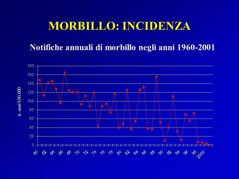 MORBILLO: INCIDENZA Notifiche annuali di morbillo negli anni 1960-2001
