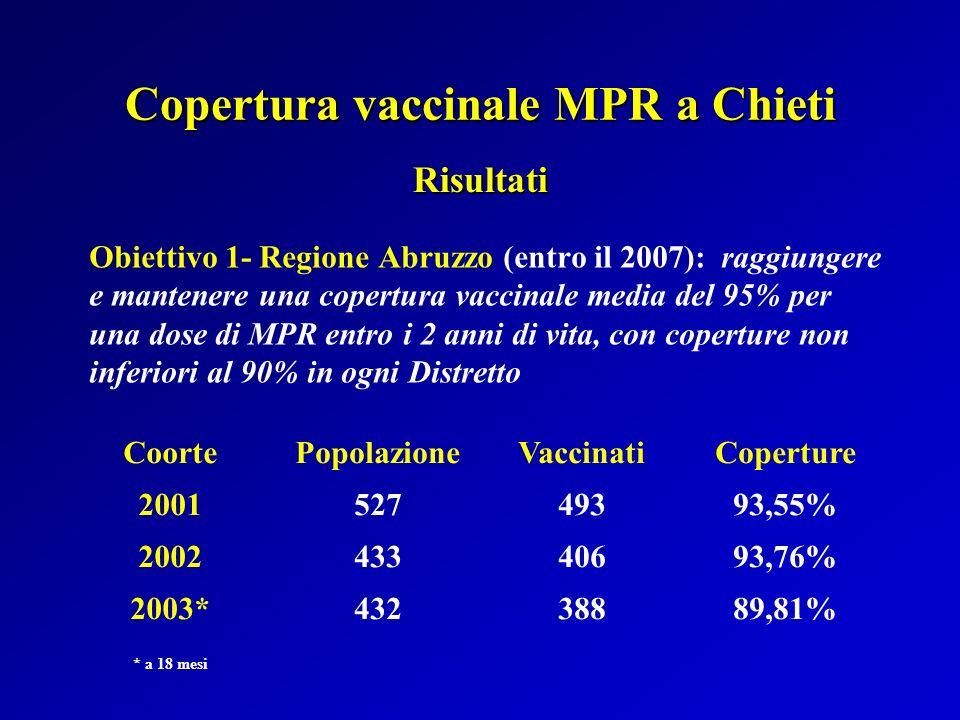 Copertura vaccinale MPR a Chieti