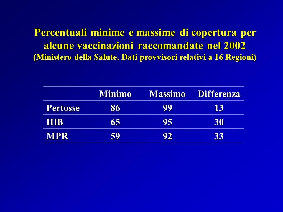 Percentuali minime e massime di copertura per alcune vaccinazioni raccomandate nel 2002 (Ministero della Salute. Dati provvisori relativi a 16 Regioni)