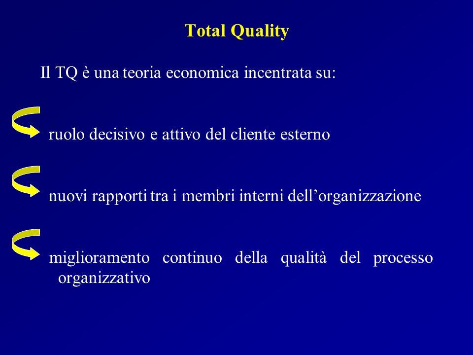 Total Quality Il TQ è una teoria economica incentrata su: