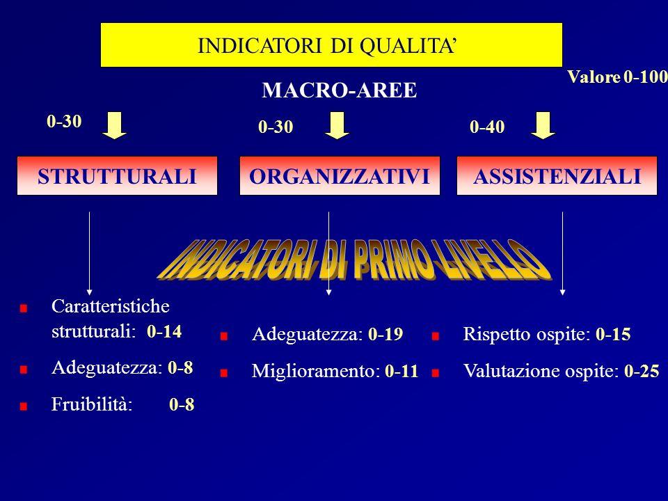 MACRO-AREE STRUTTURALI ORGANIZZATIVI ASSISTENZIALI