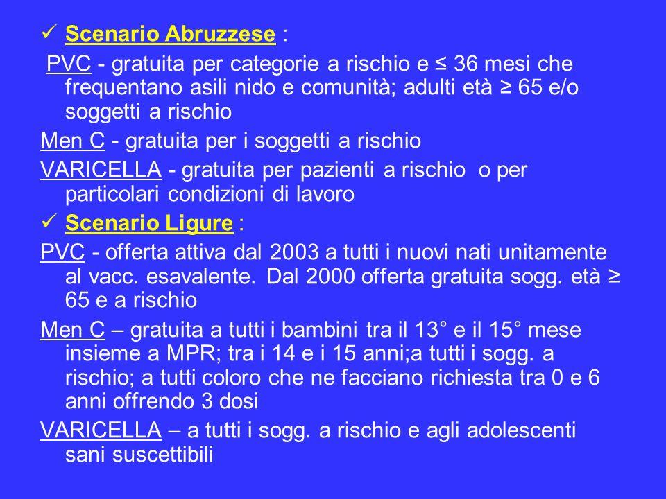 Scenario Abruzzese :PVC - gratuita per categorie a rischio e ≤ 36 mesi che frequentano asili nido e comunità; adulti età ≥ 65 e/o soggetti a rischio.