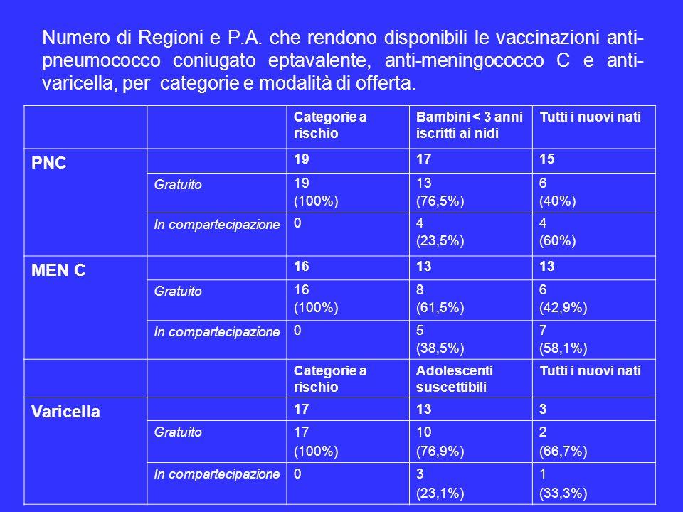 Numero di Regioni e P.A. che rendono disponibili le vaccinazioni anti-pneumococco coniugato eptavalente, anti-meningococco C e anti-varicella, per categorie e modalità di offerta.